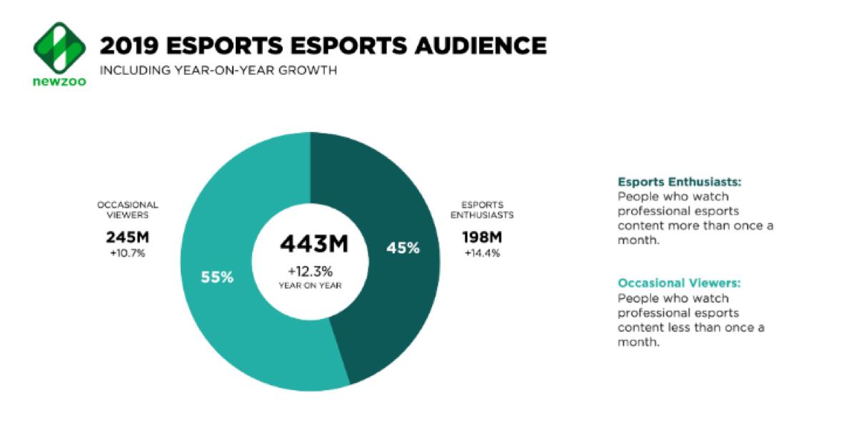 blockchain games esport audience 2019