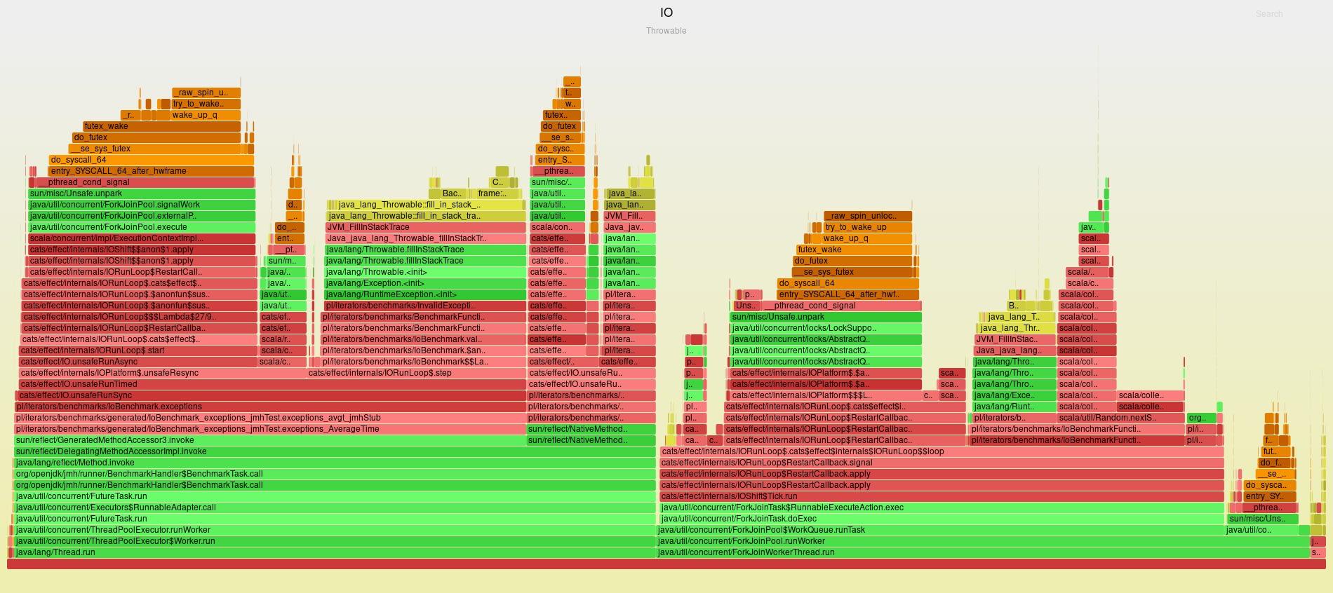 Flame graph of IO Throwable