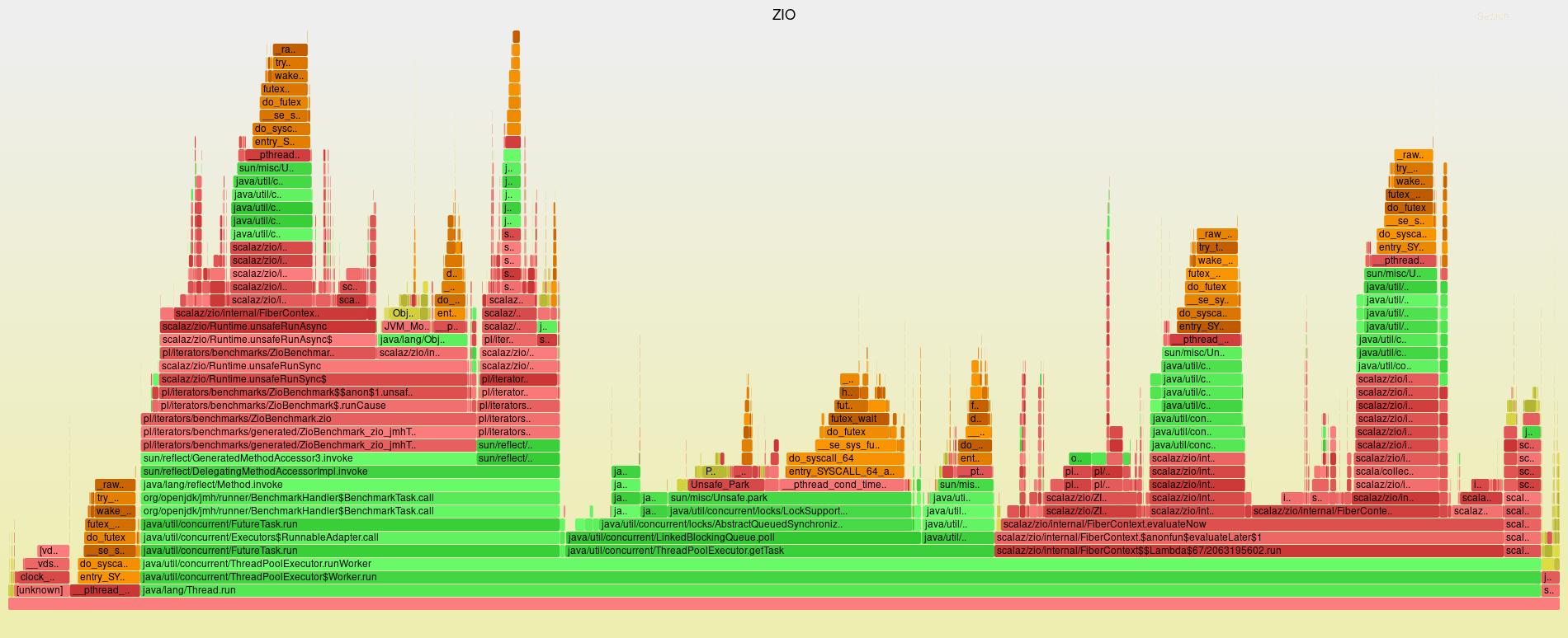 Flame graph of ZIO