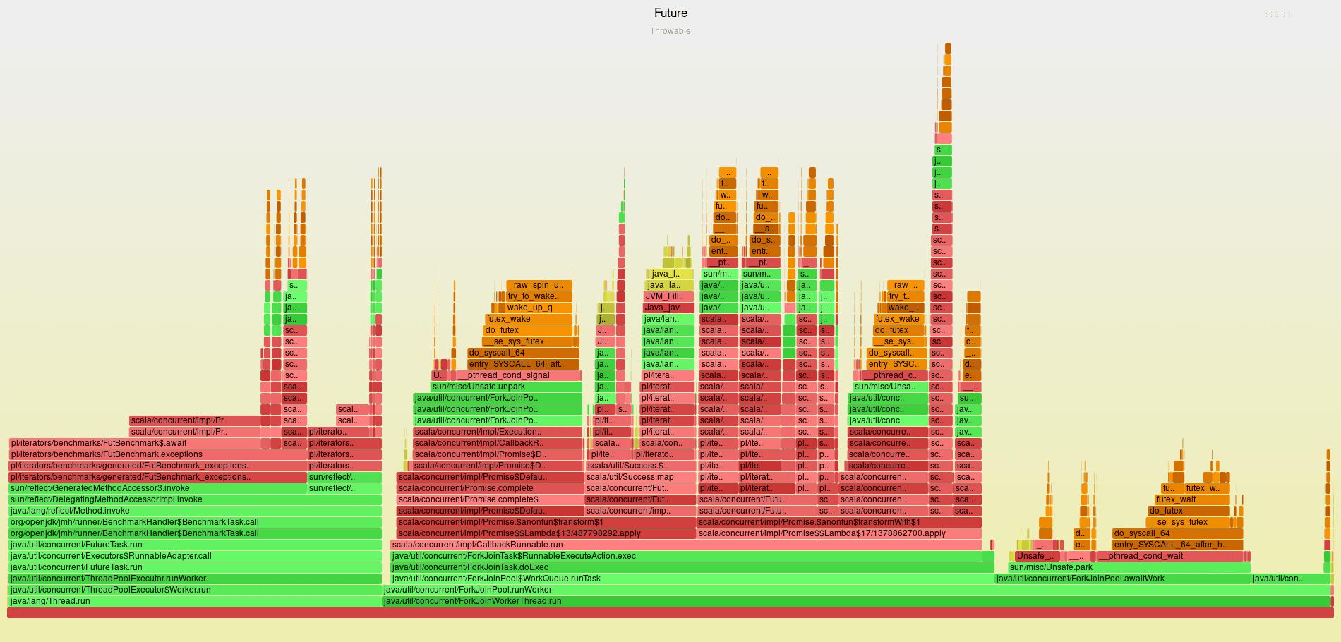 Flame graph of Future Throwable