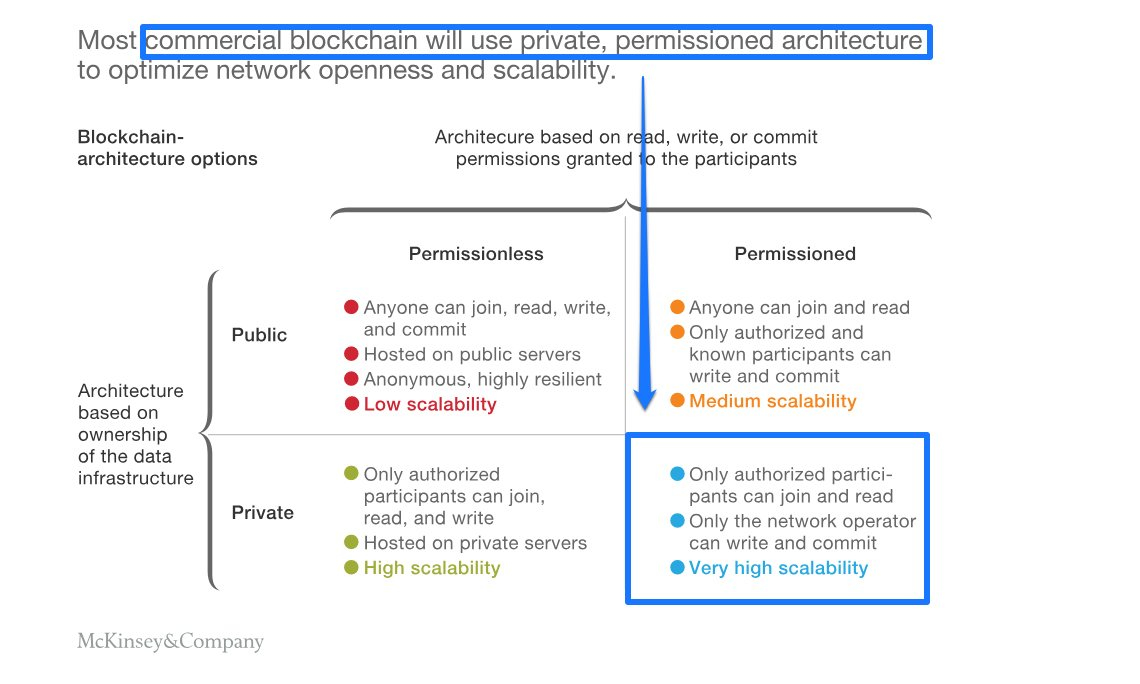 mckinsey study blockchain application architecture