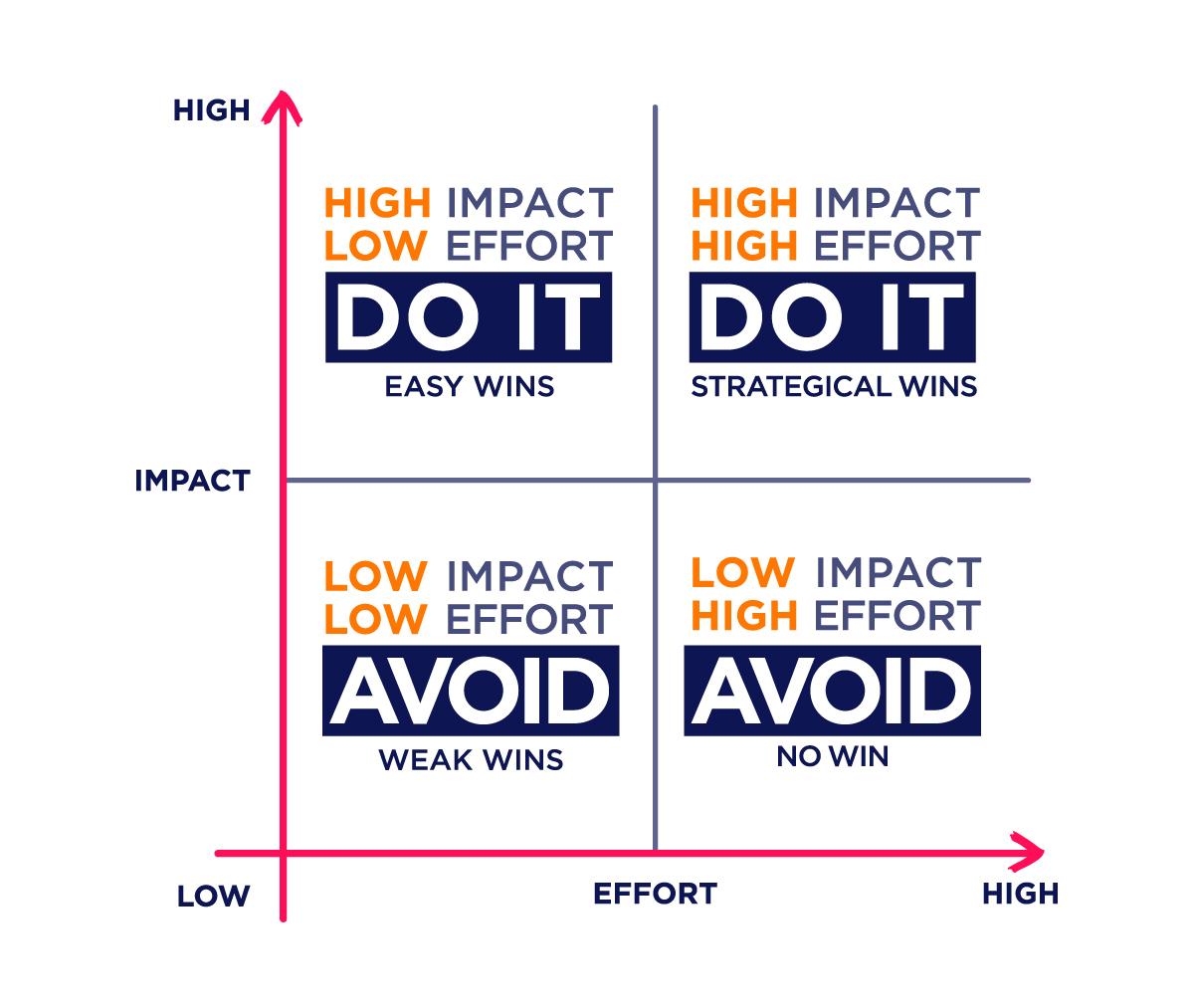 app design template of an impact effort matrix