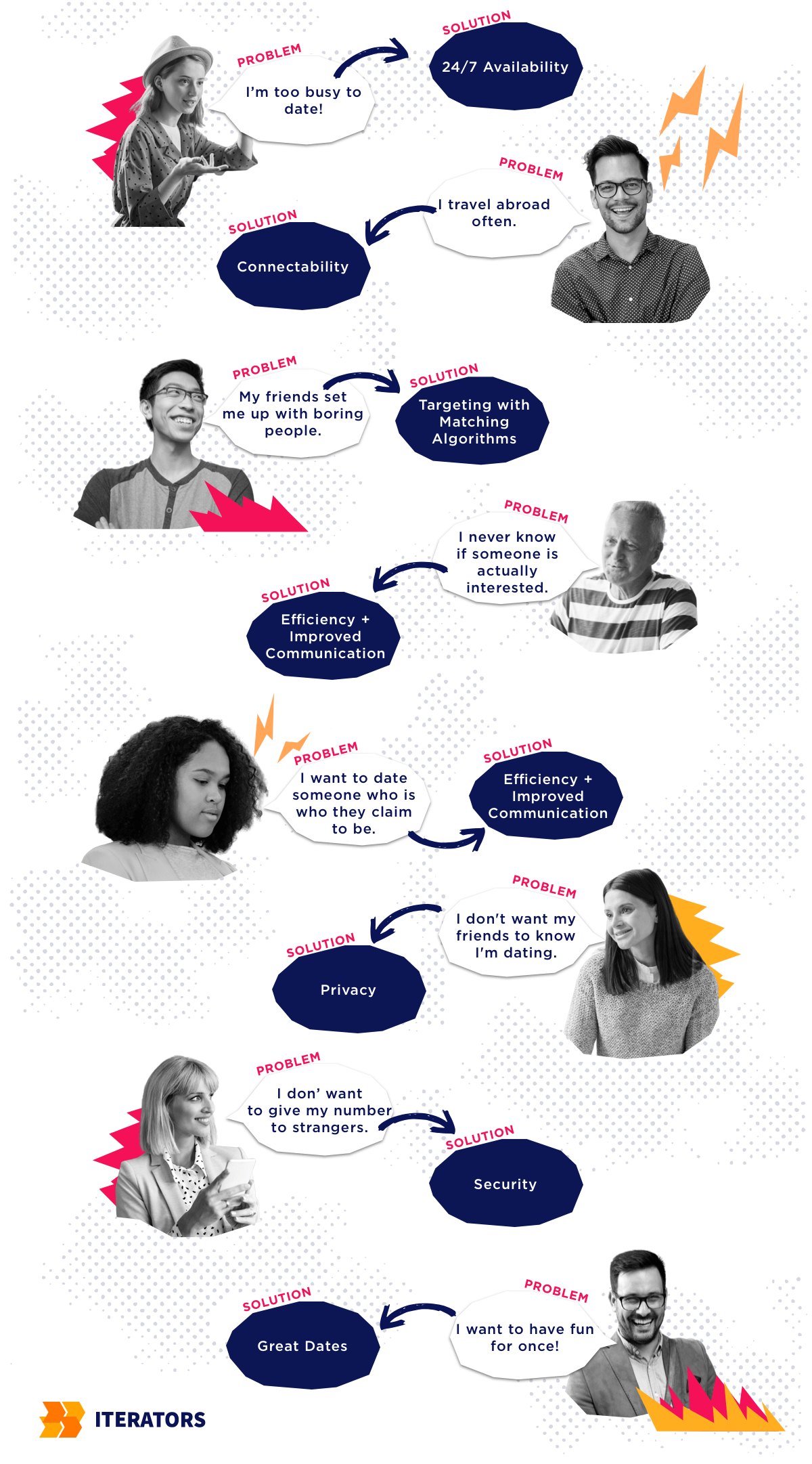 how to start a dating site infographic