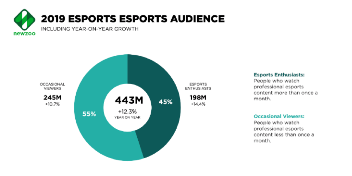 blockchain games esport audience 2019