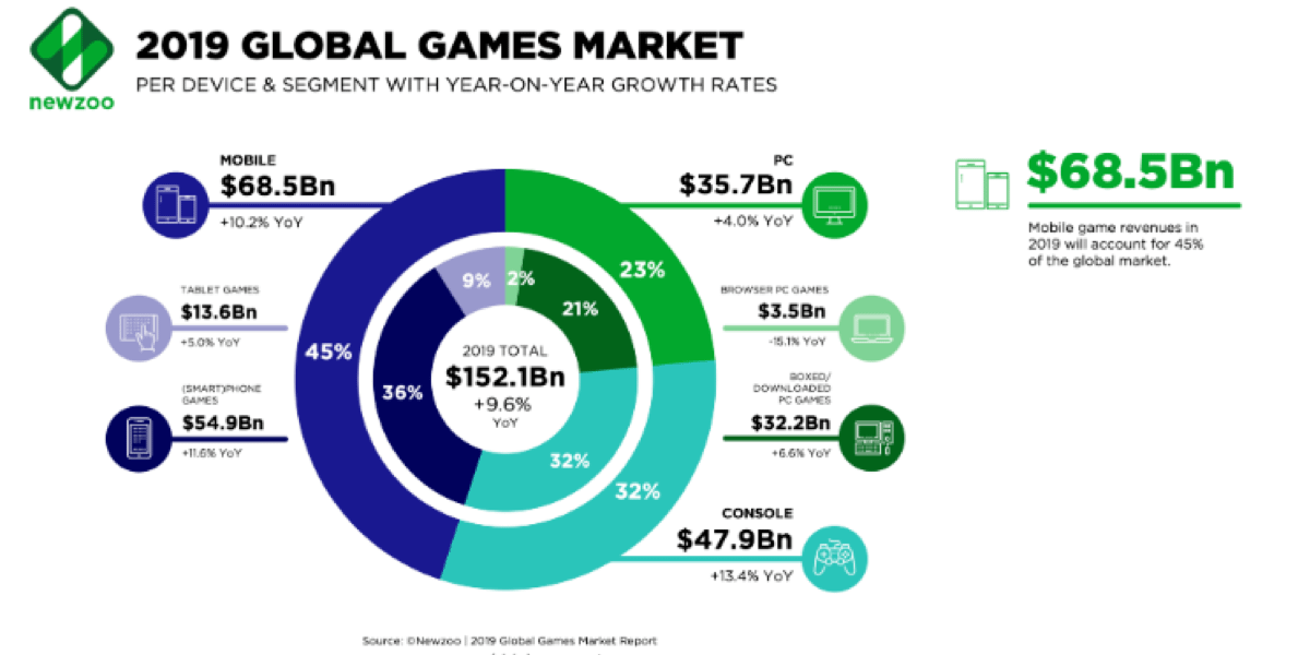 gaming industry global market 2019