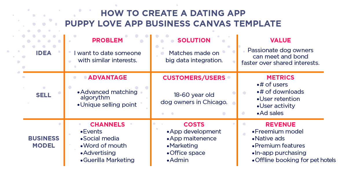 how to make a dating app business model canvas