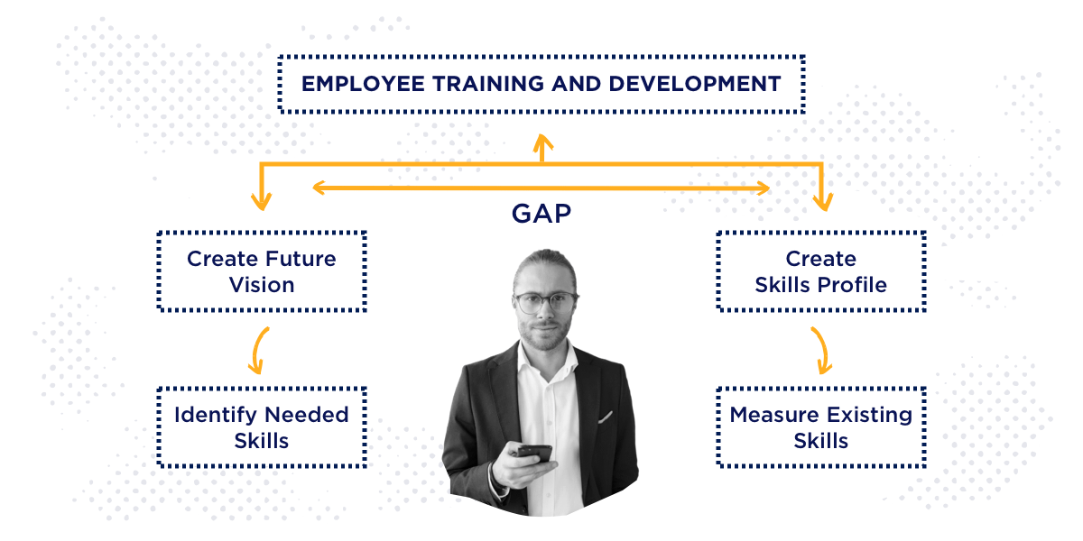 employee training and development skill gap