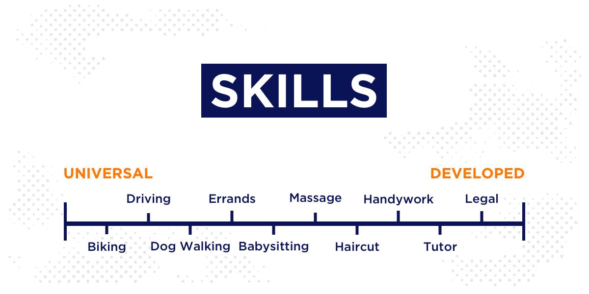 on demand app jobs skill scale