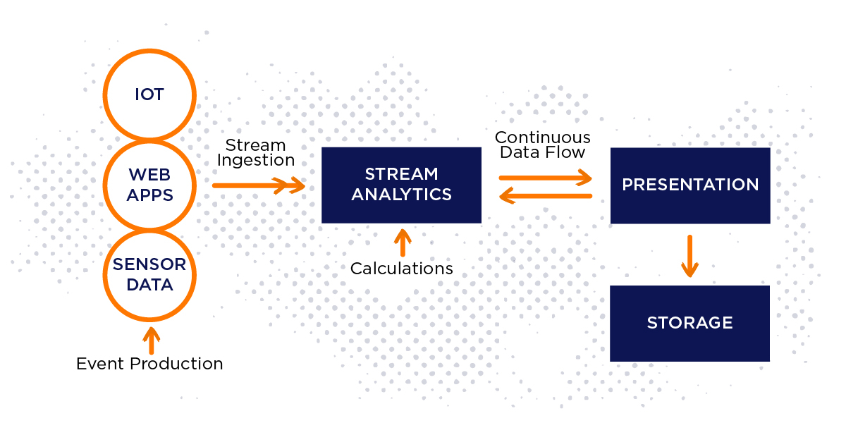 big data stream analytics