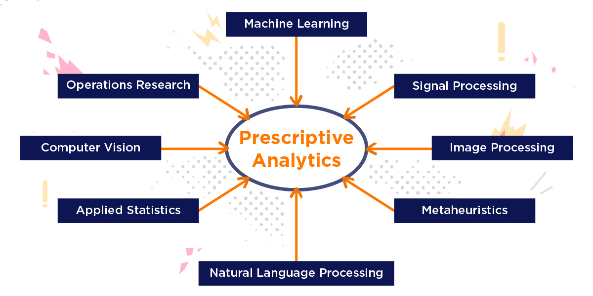 big data technologies prescriptive analysis