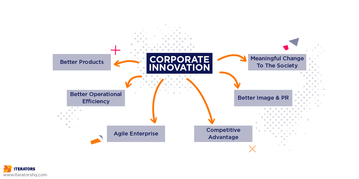 benefits of corporate innovation