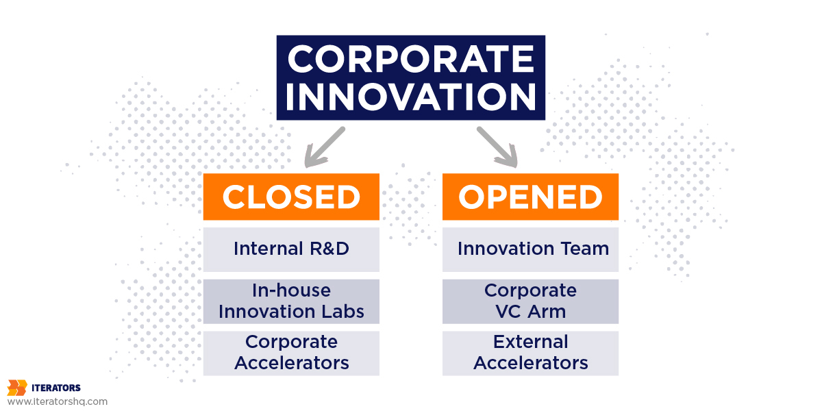 corporate innovation models