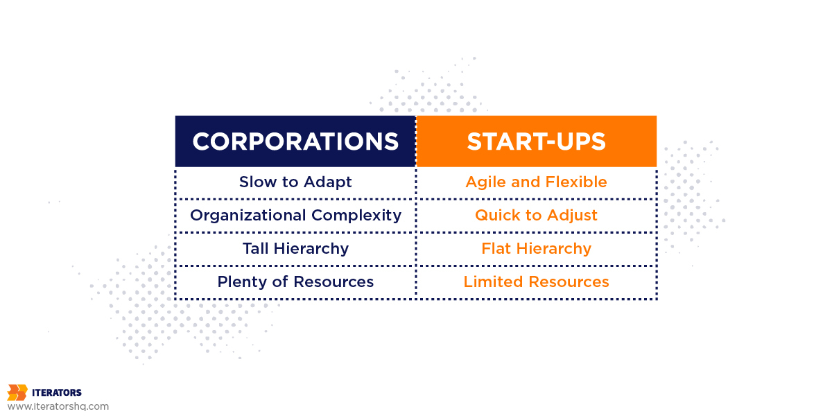 corporations vs startups