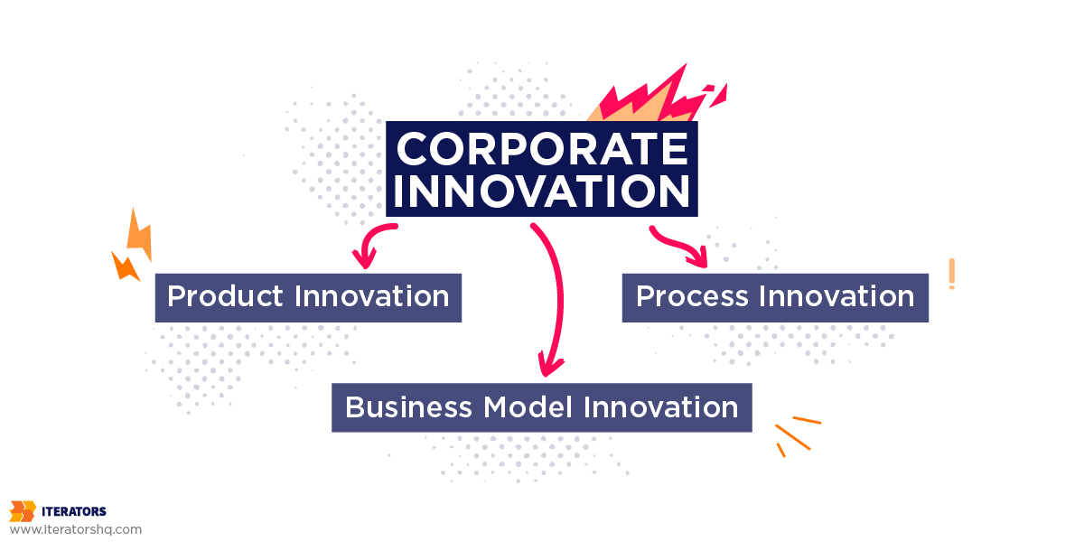 types of corporate innovation