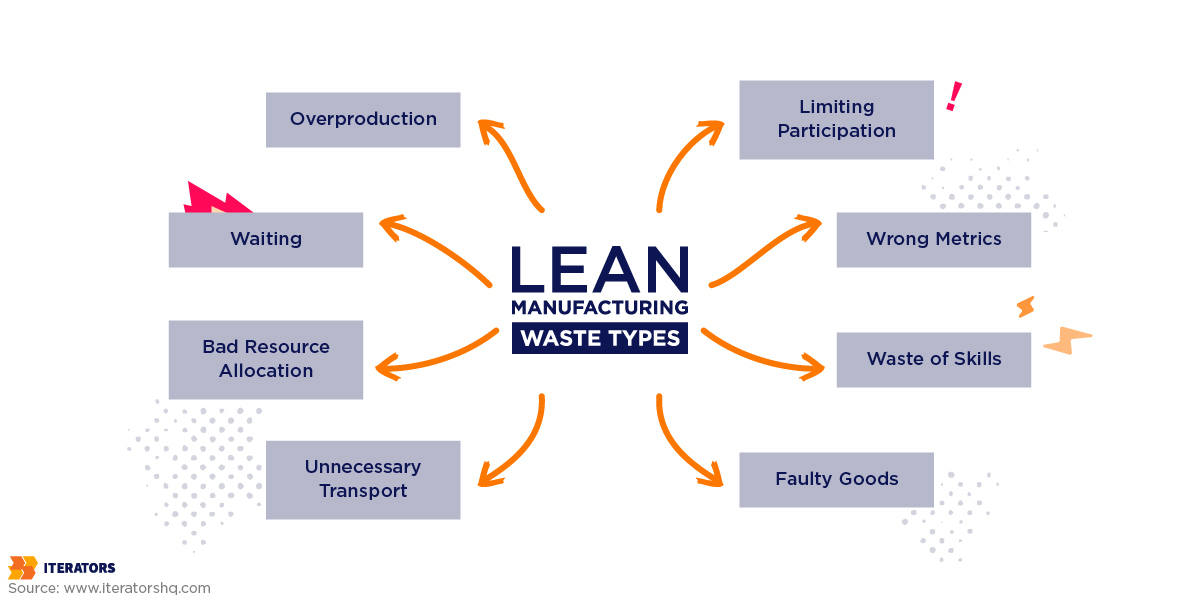 operational excellence lean manufacturing