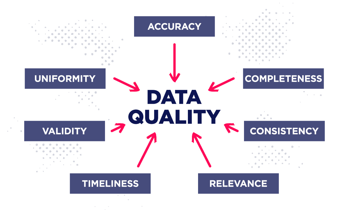 properties of quality data