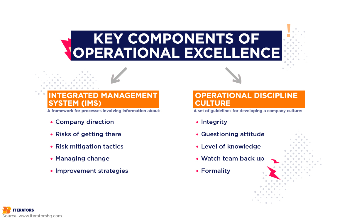 operational excellence key components