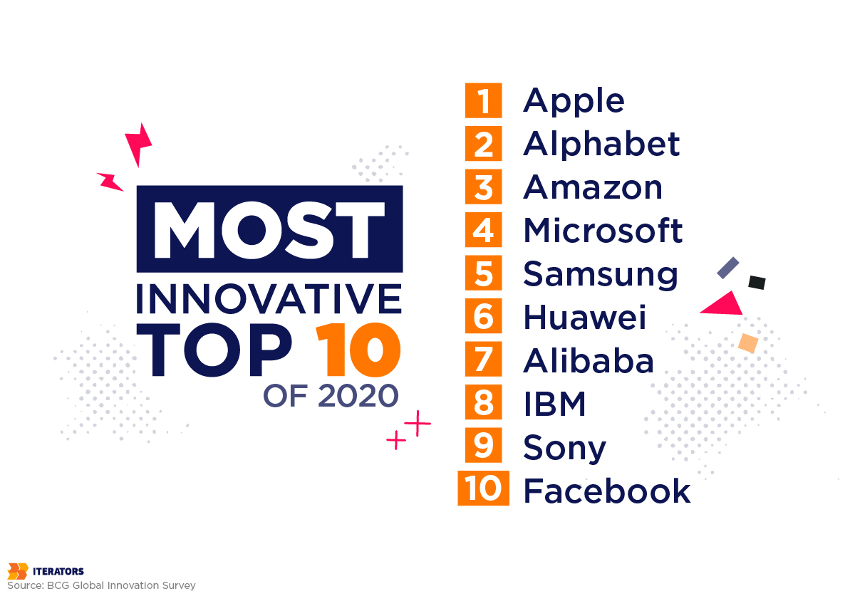 top innovative companies of 2020