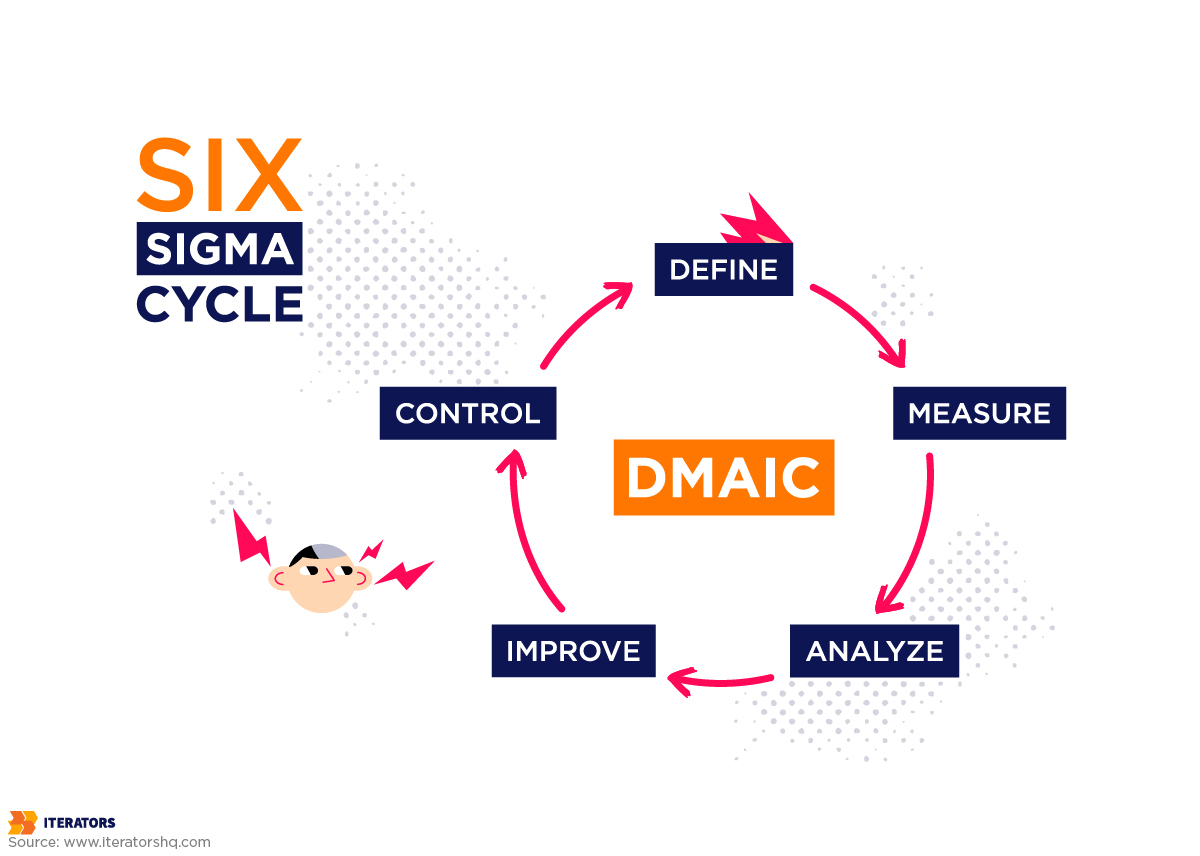 operational excellence six sigma