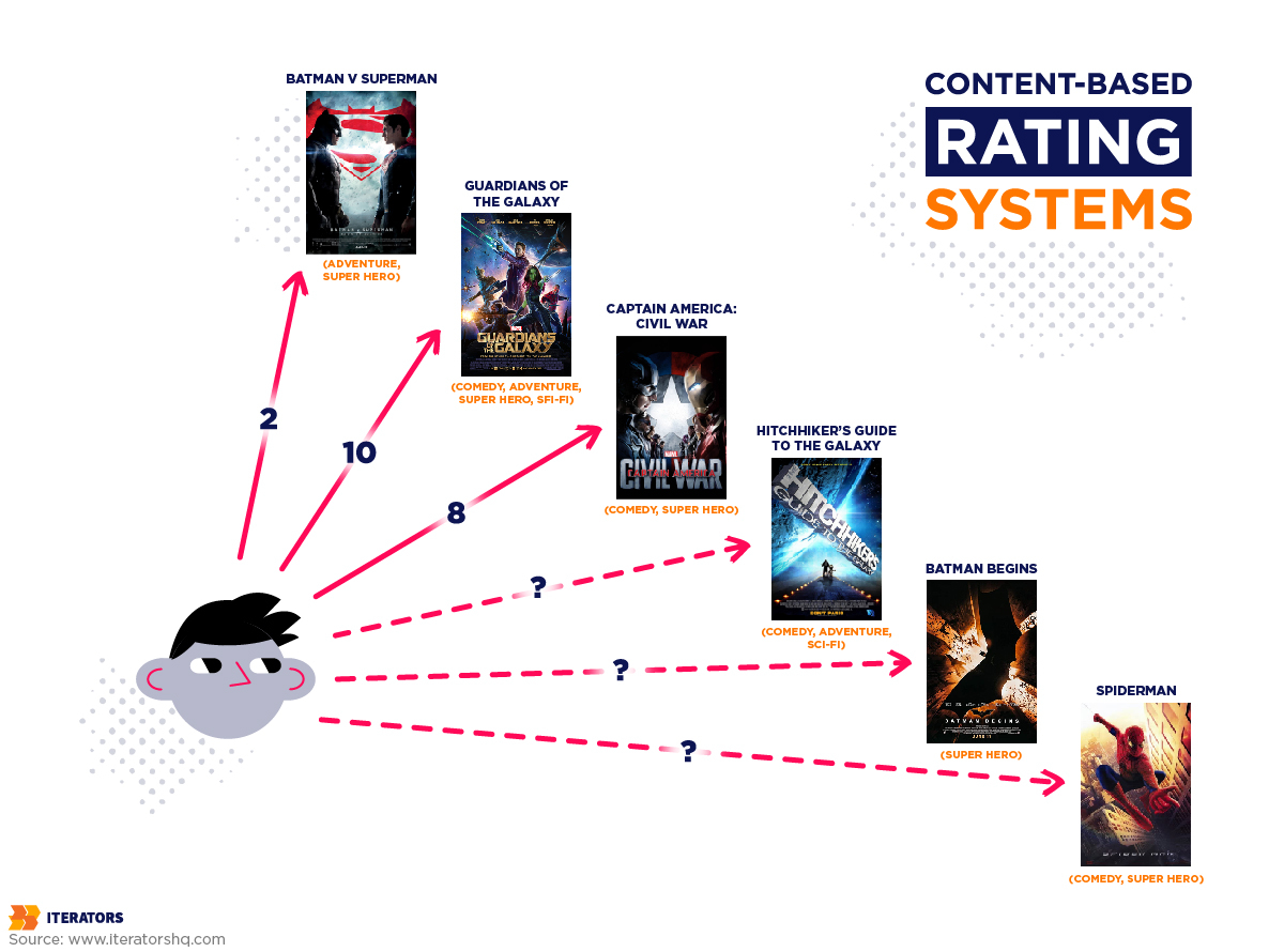 content based rating systems