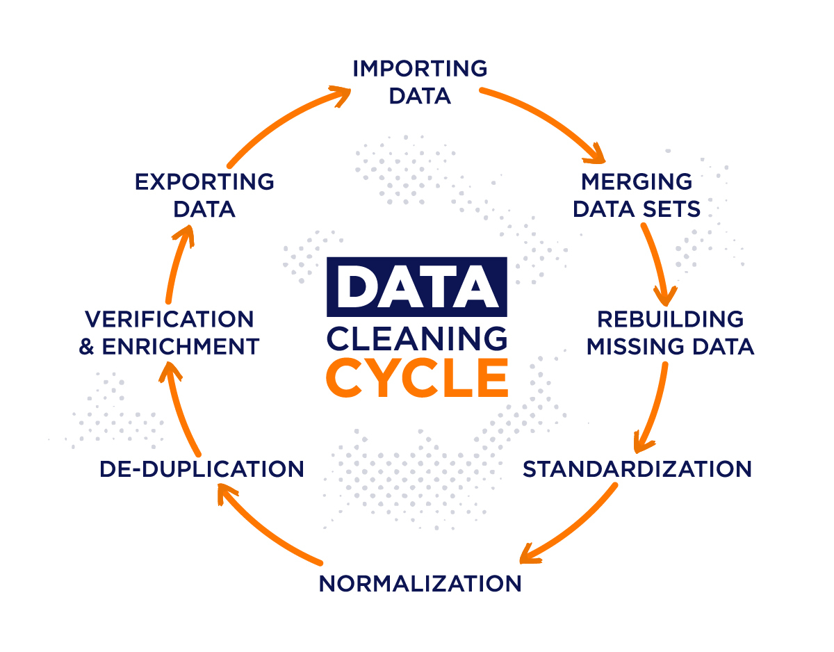 data cleaning cycle