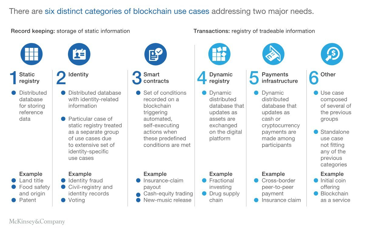 mckinsey blockchain application use cases