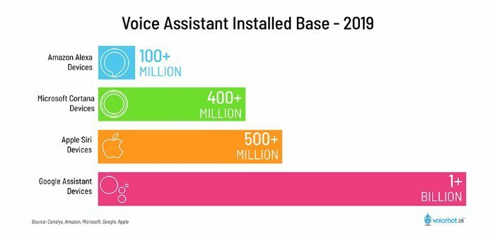 ai assistants infographic 2019
