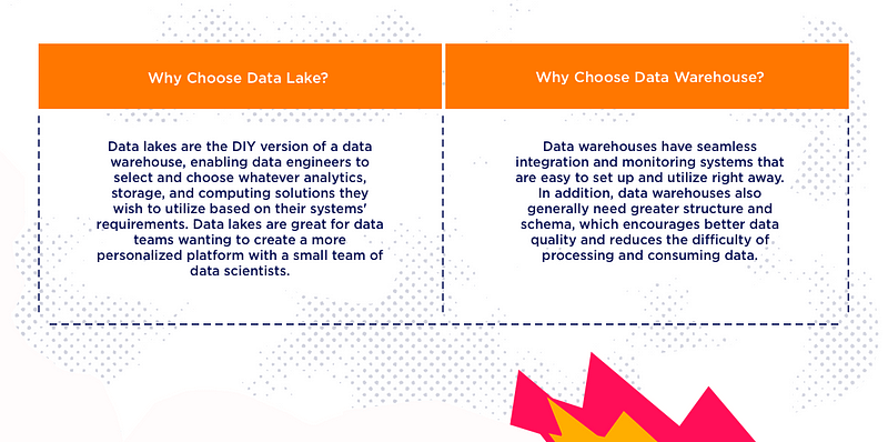 data lake data warehouse comparison