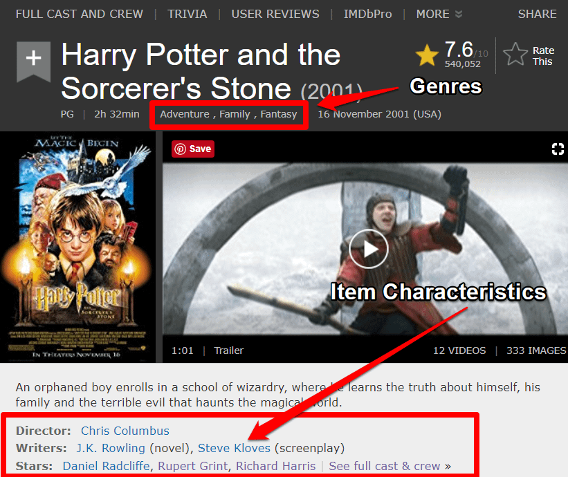 content based recommender systems imdb harry potter example
