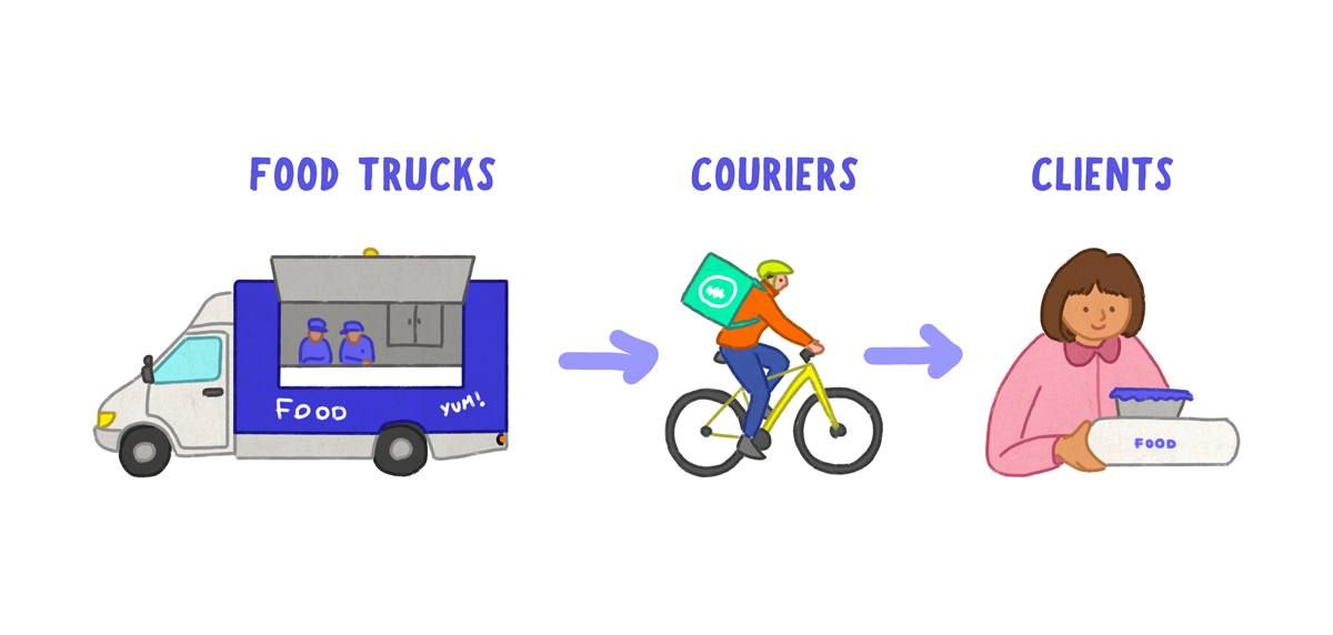 on demand delivery app jobs flow