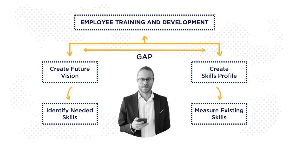 employee training and development skill gap