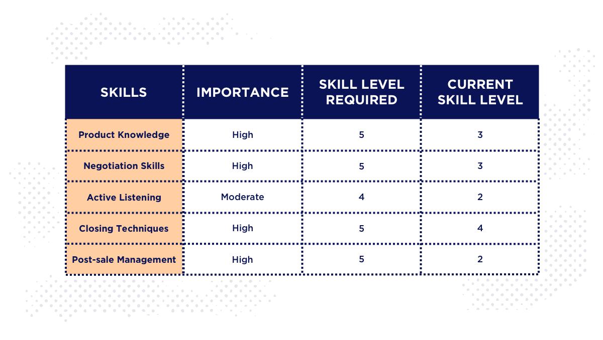 employee training and development skill gap chart