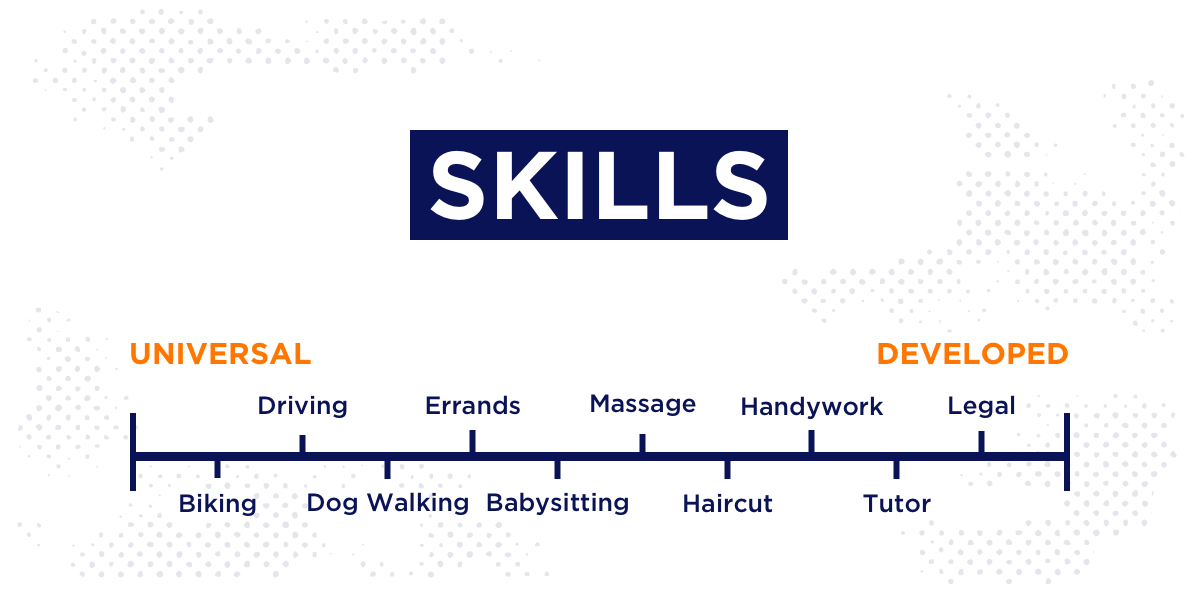 on demand app jobs skill scale