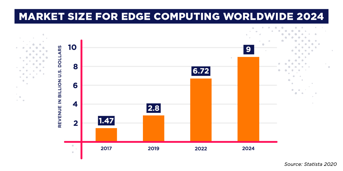 big data technologies edge computing market size