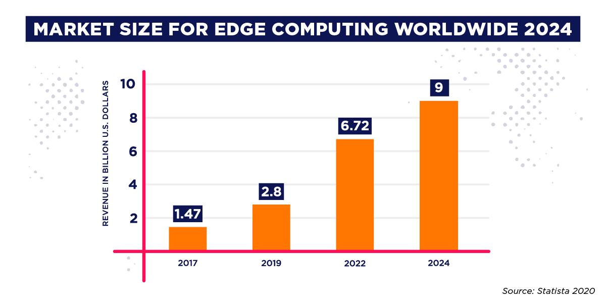 big data technologies edge computing market size