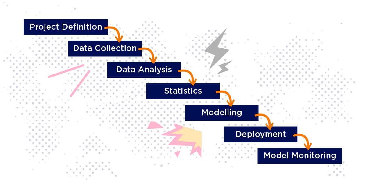 big data technologies predictive analytics
