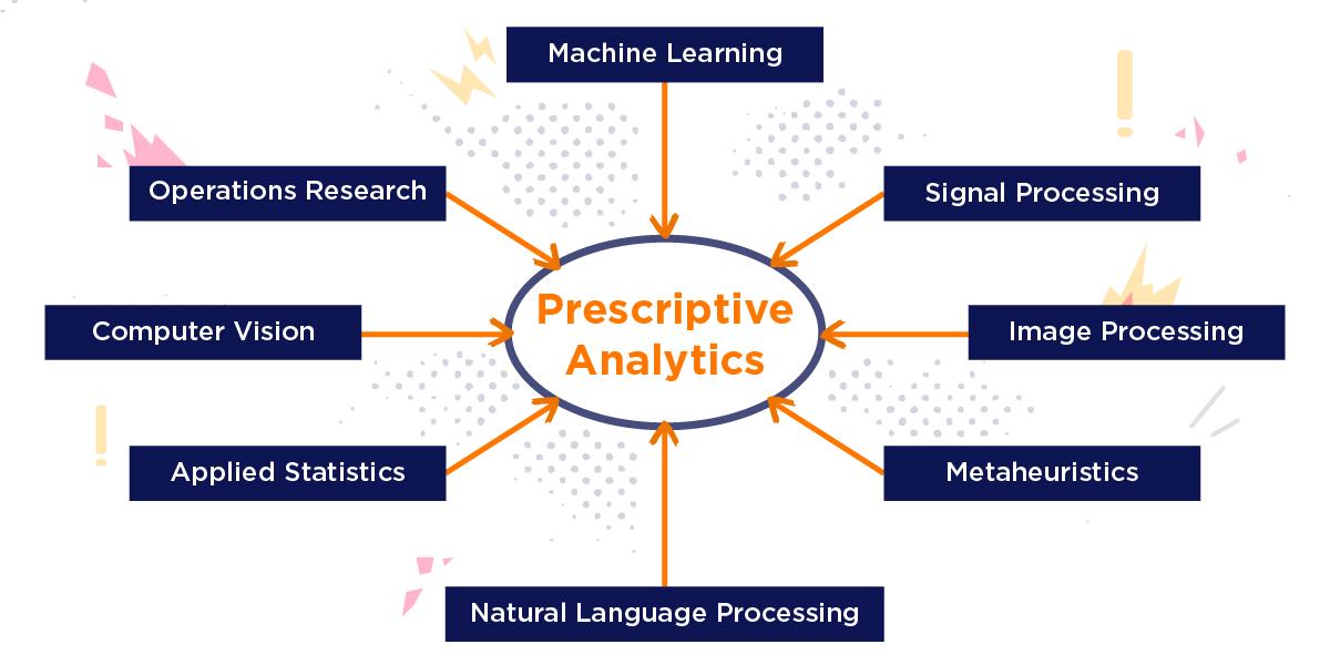 big data technologies prescriptive analysis