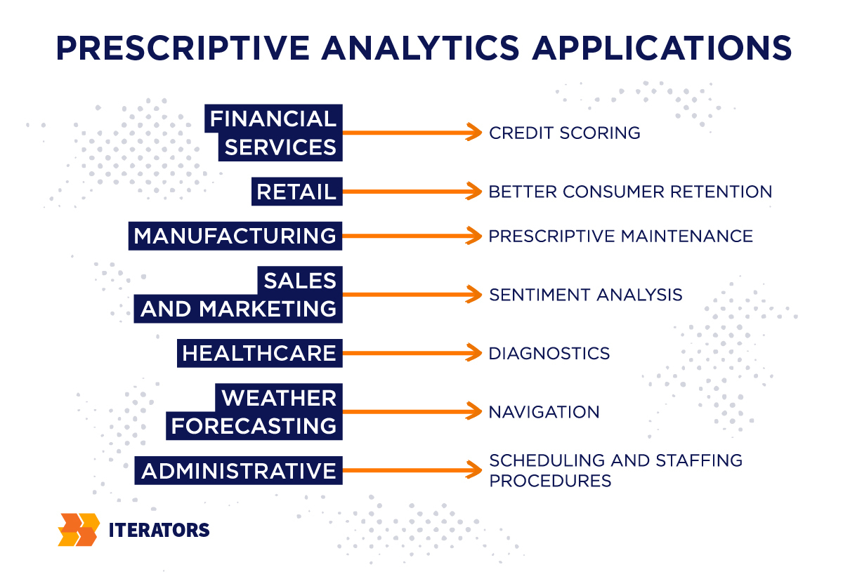 big data technologies prescriptive analytics