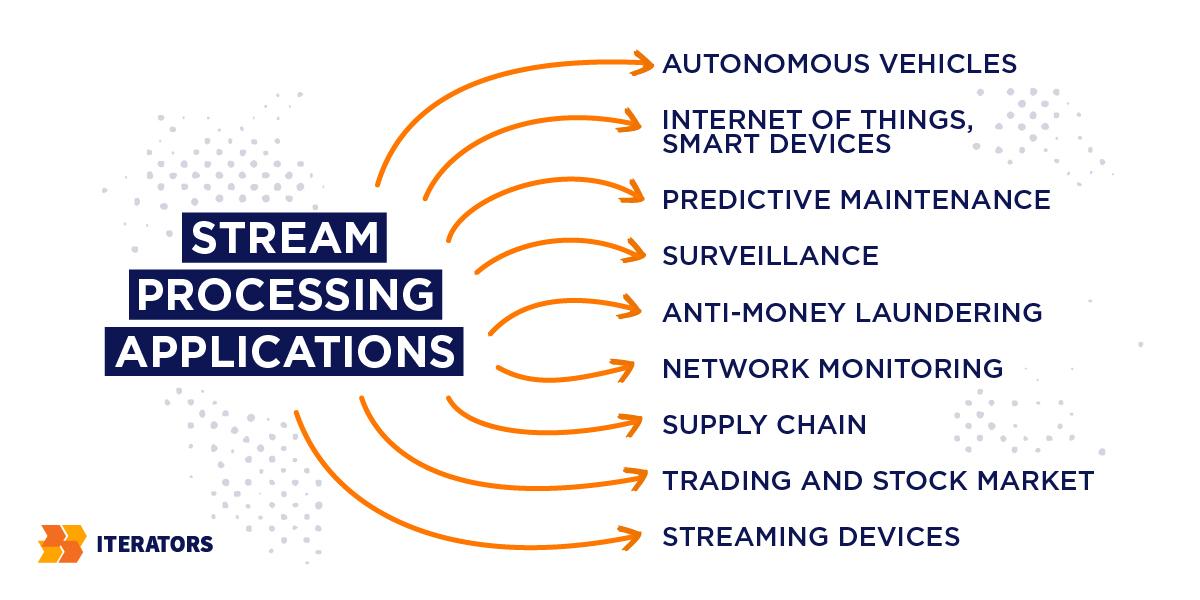 big data technologies stream analytics