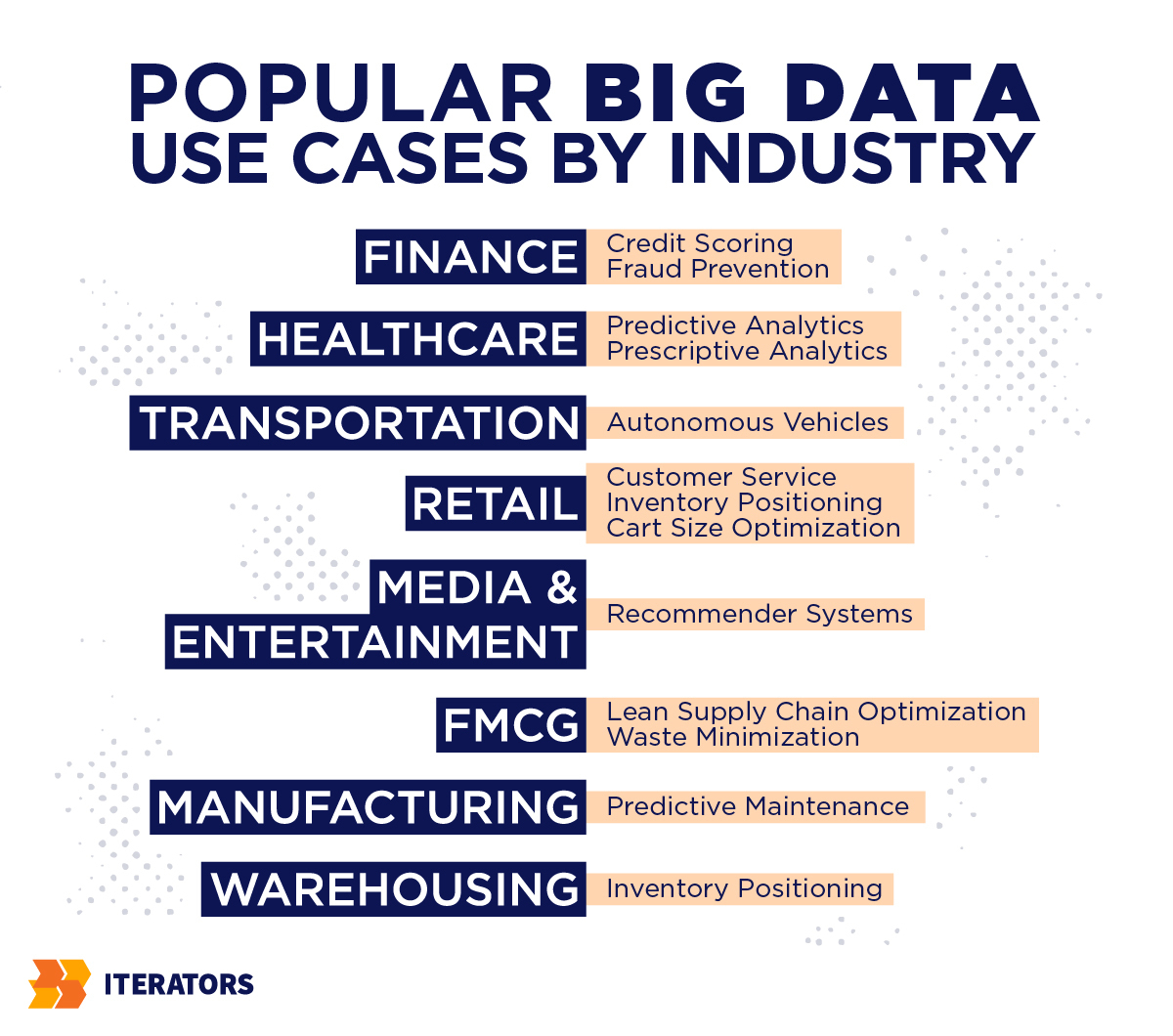 big data use cases