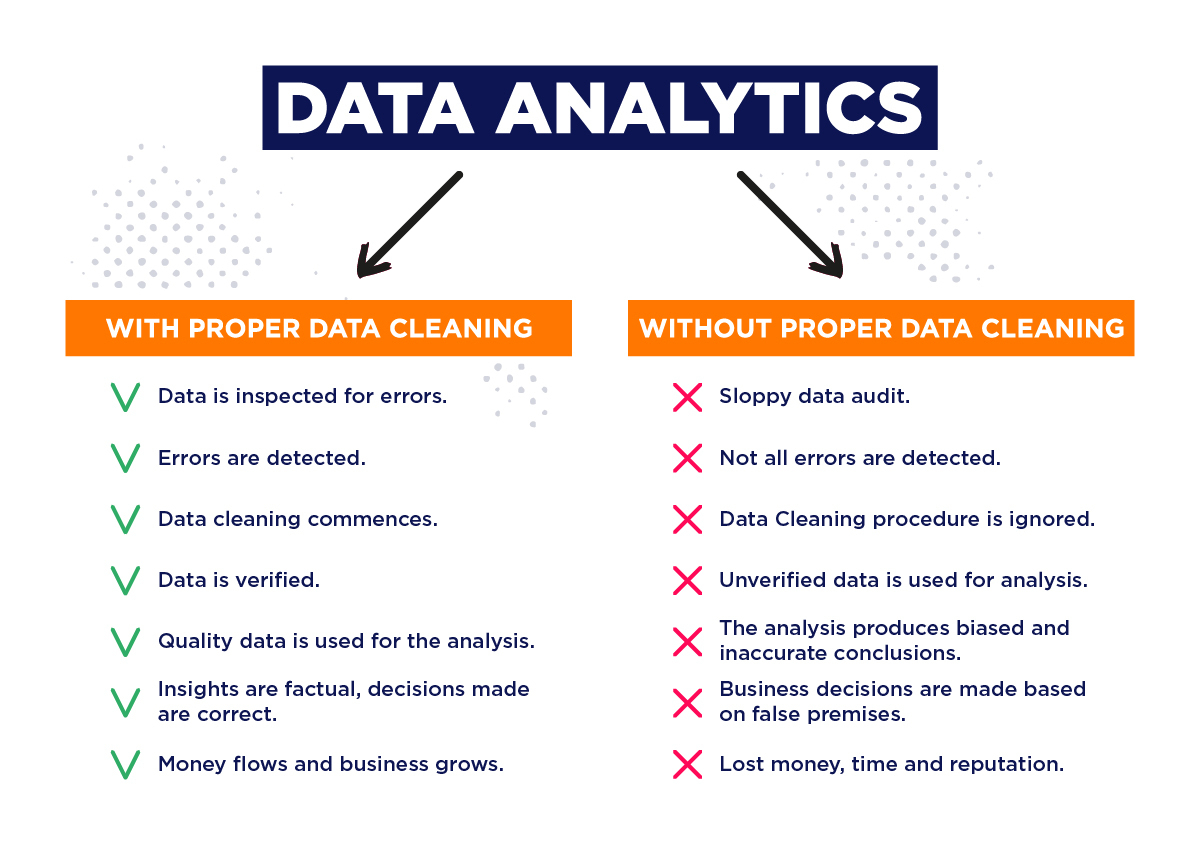 data cleansing benefits