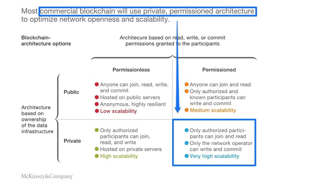 mckinsey study blockchain application architecture