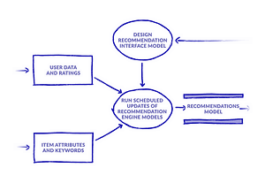 recommender system flowchart design and build
