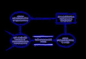 recommender system flowchart evaluation