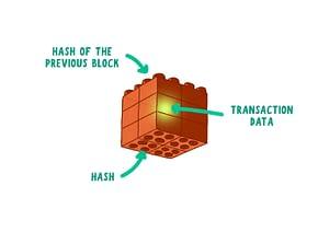 example of blockchain block with hash