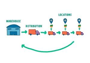blockchain technology for supply chain management