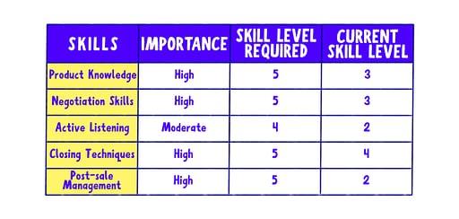 employee training and development skill gap example