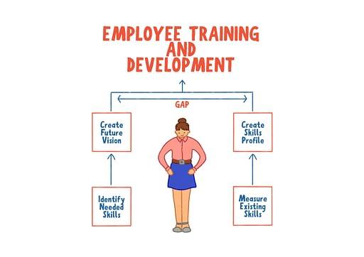 employee training skill gap solution
