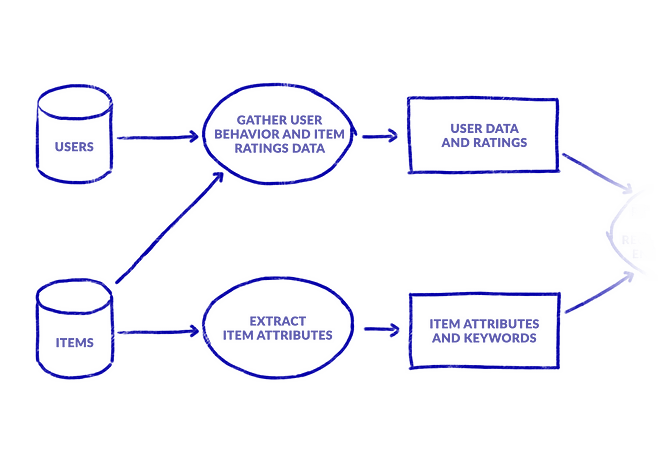recommender system flowchart gathering data