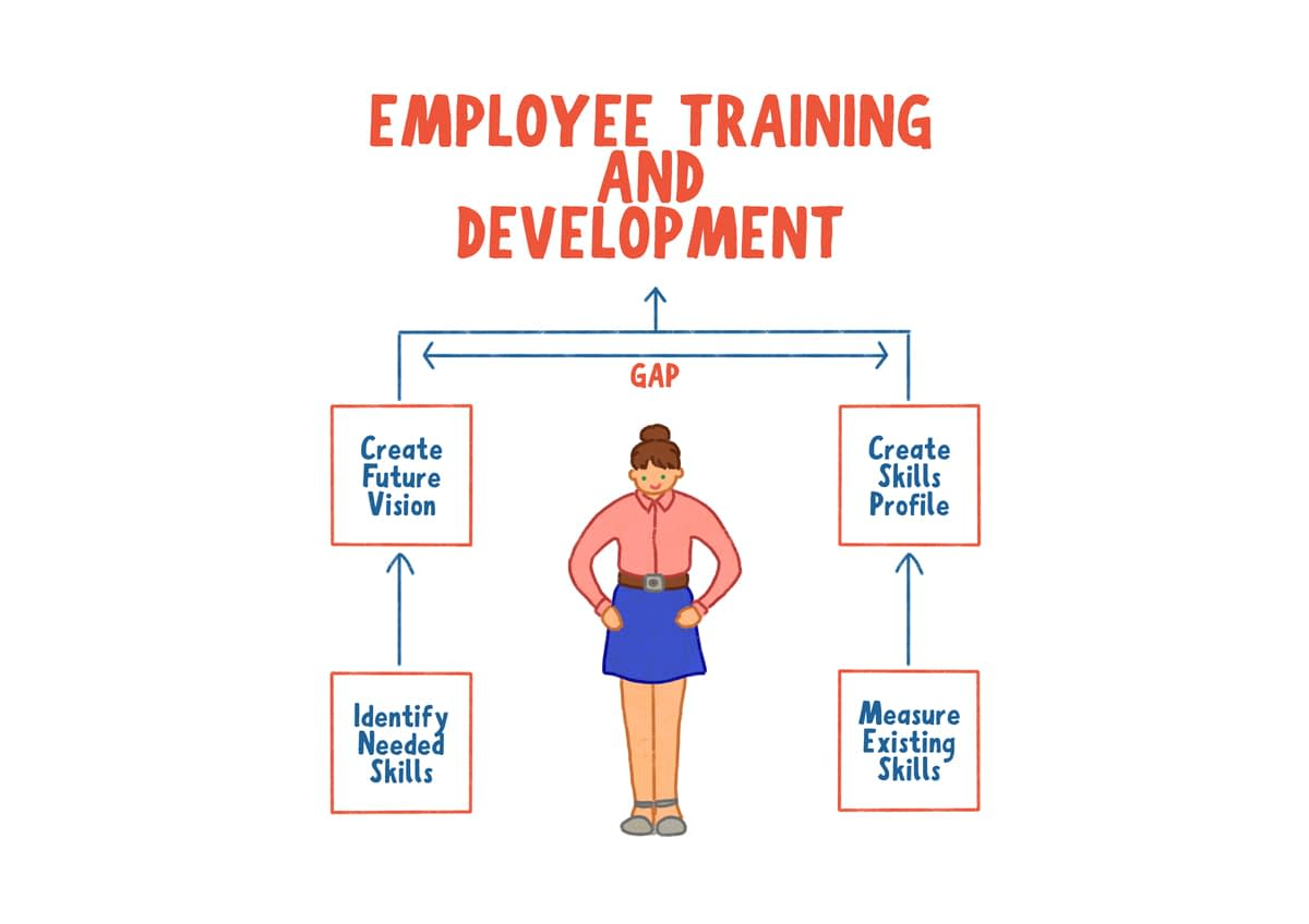 employee training skill gap solution